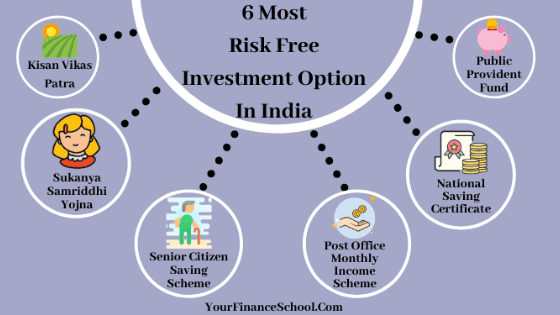 6 Risk-Free Investment Option In India